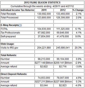 2012 Tax Statistics
