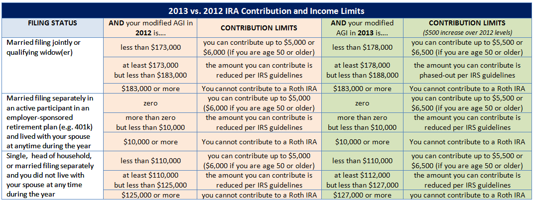 Single roth ira income limits