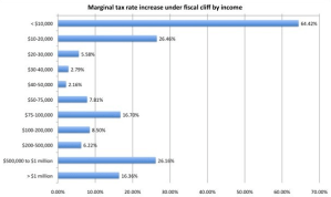 Marginal Tax Rates Increase Under Fiscal Cliff