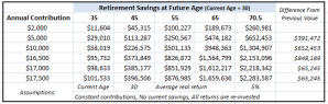 Impact of an Additional 401K & IRA Contributions