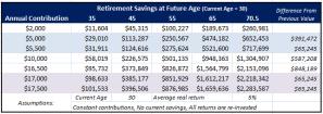 Impact of Additional 401K & IRA Contributions