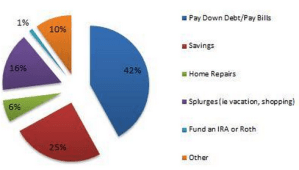 How Tax Refunds Are Spent