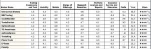 2013 Barron's Broker Rating
