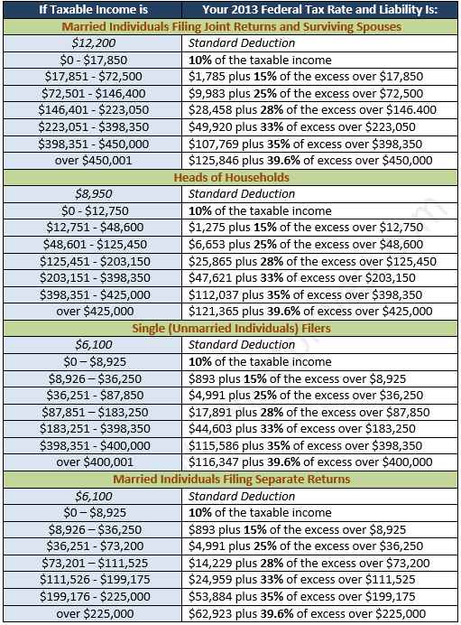 2013 Effective Tax Brackets