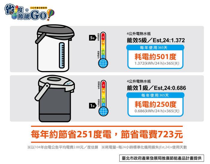 臺北節能季 節能家電為你荷包把關