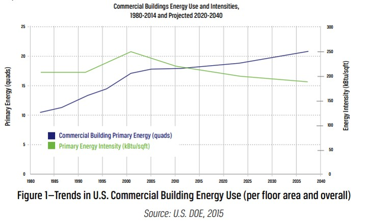 Do Further Energy Efficiency Gains Depend on Systems Efficiency