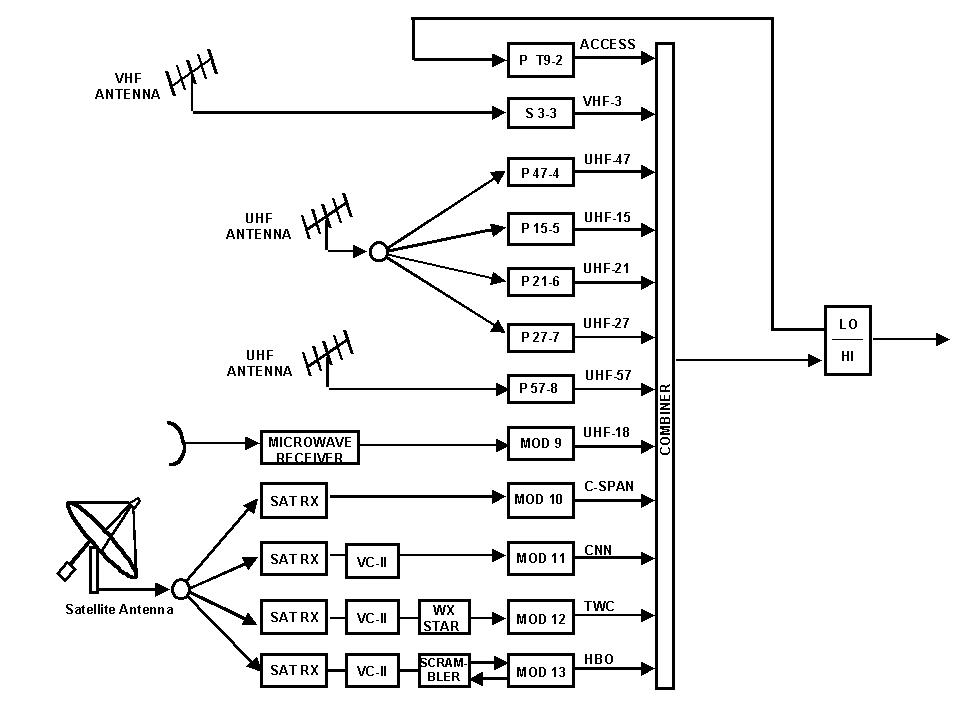 house tv antenna wiring diagram