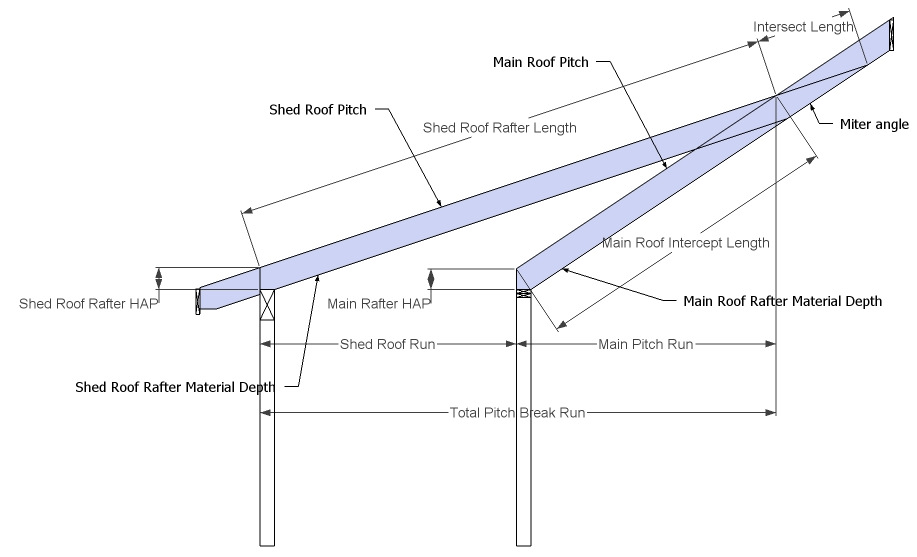 Pitch Break Shed Roof - Rafter Framing Calculator