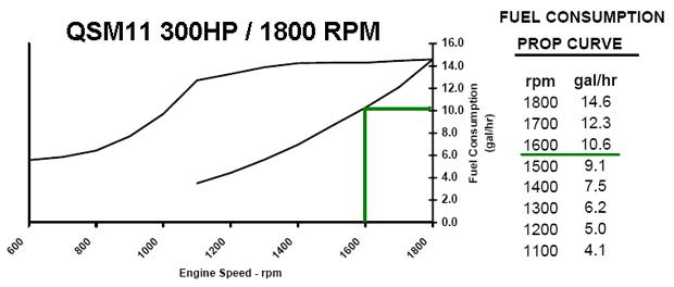 volvo penta 270 hp fuel