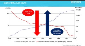 solar wind BNEF Michael Liebreich Bill Gates