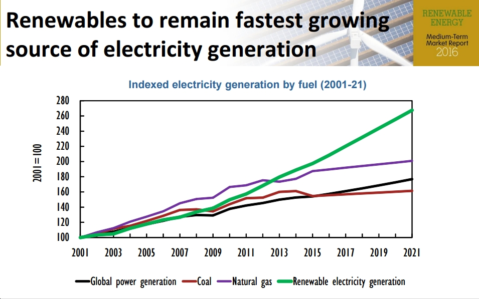 New IEA Report Ramps Up