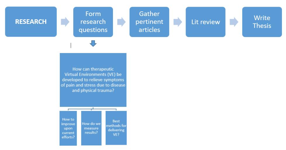 Research Flowchart