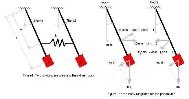 solving body diagrams