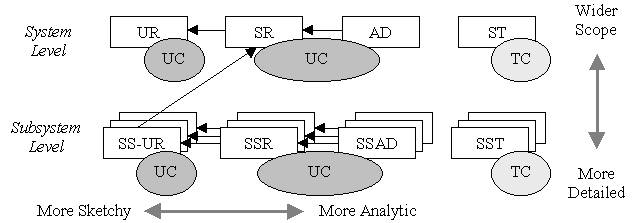Systems Engineering with Use Cases