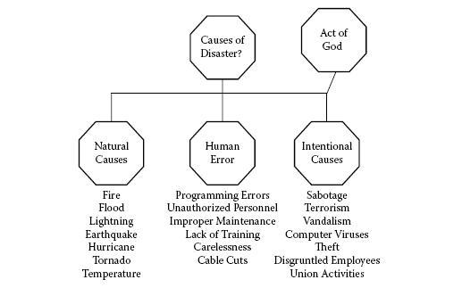The Importance of Disaster Recovery Planning for Your Insurance