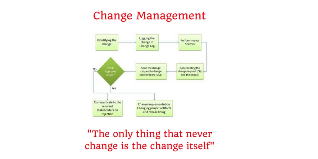 Change Management Process Or Steps - What Is Change Management?