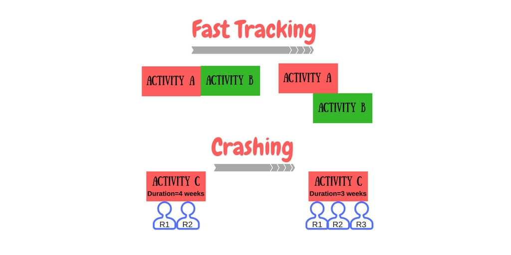 Fast Tracking And Crashing - Schedule Compression Techniques