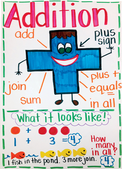 6 Amazing Anchor Charts Scholastic