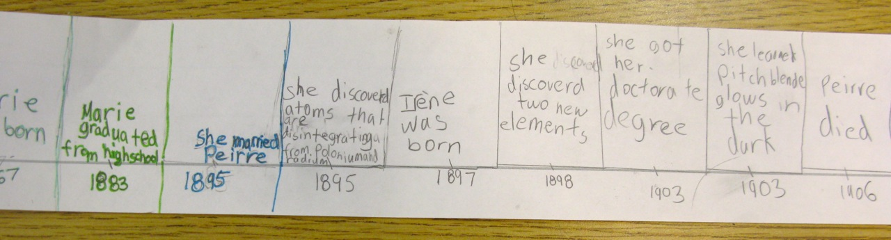 Get Inspired With Biography Research! Part 2 \u2014 Project Ideas - Sample Biography Timeline