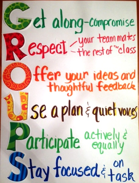 Anchor Charts for Classroom Management Scholastic