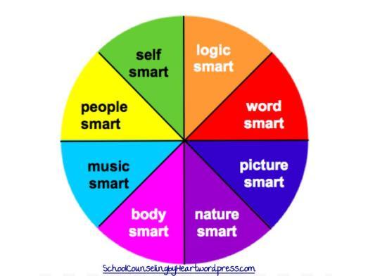 Multiple Intelligences Wheel-2