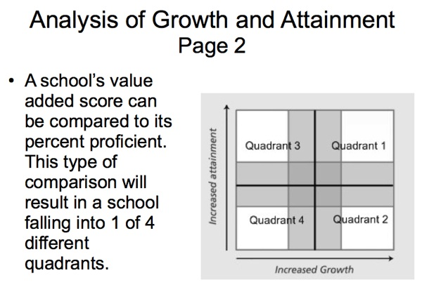 value added assessment Search Results Schoolinfosystemorg