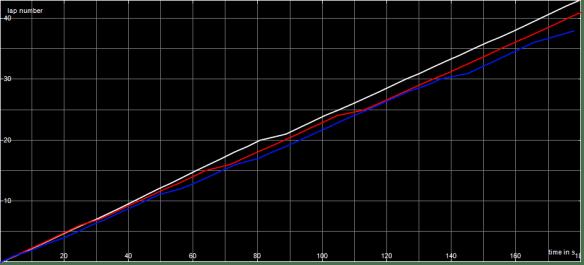 Race Graph F1 A Final