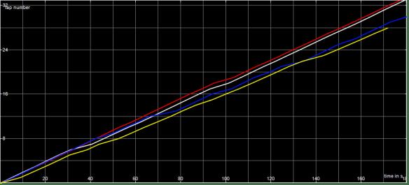 Race Graph MSSC A Final