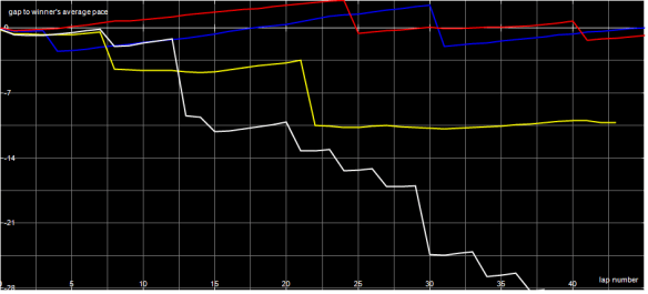 Race Graph SF1 A Final