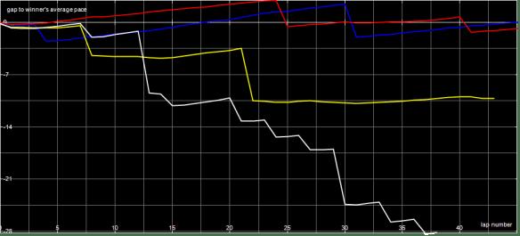 Race Graph SF1 A Final