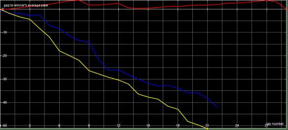Race Graph VJ B Final
