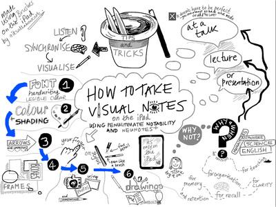 Sketchnoting - Kathy Schrock\u0027s Guide to Everything