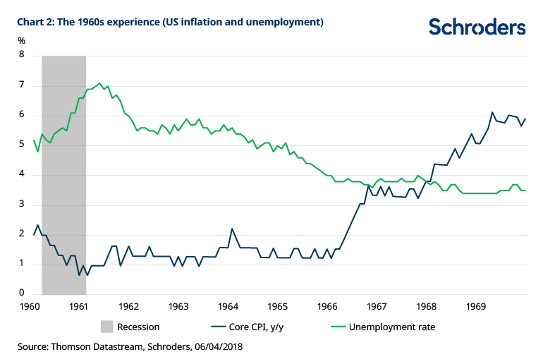 Is the road to inflation taking us back to the 1960s? - Professional