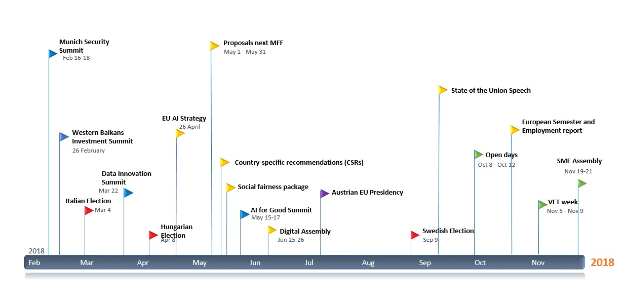 What\u0027s happening in the EU in 2018 a handy timeline - Schuman - timeline pictures
