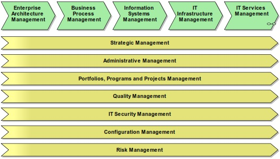 A Business Process Model for IT Management Based on Enterprise