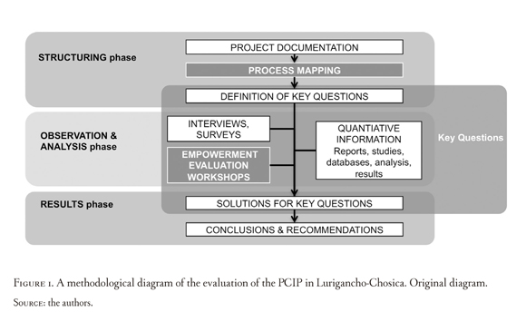 Evaluation of Development Projects a Process-Centered Approach in