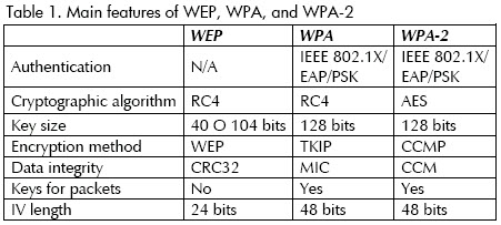 Basic Security Measures For Ieee 802 11 Wireless Networks