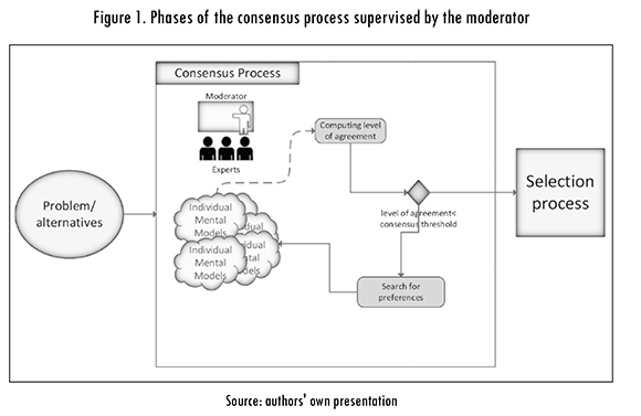 Mental Models Consensus Process Using Fuzzy Cognitive Maps and