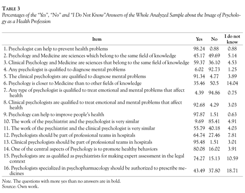 Is Psychology a Health Profession? An Opinion of a Sample of