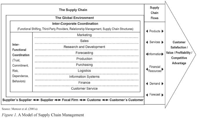tumblr_m3zvqsbzCe1rw5ujdo1_400jpg (347×443) sap flow images - supply chain management job description