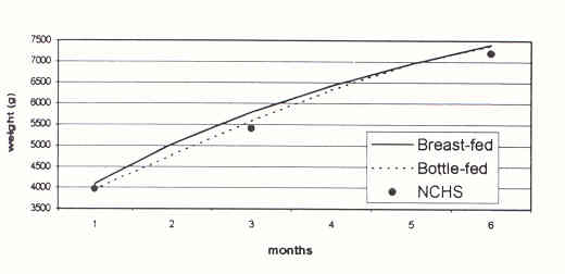 Formula Fed Baby Growth Chart Images - chart design for project