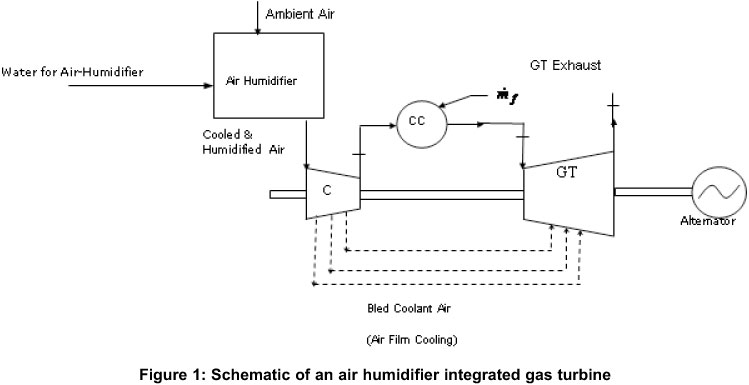 Performance analysis of an air humidifier integrated gas turbine
