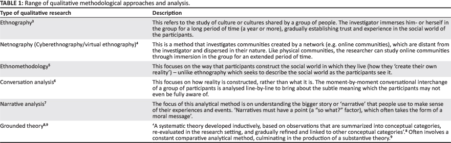 African Primary Care Research Qualitative data analysis and writing