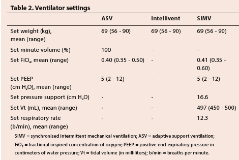 A prospective comparison of the efficacy and safety of fully closed