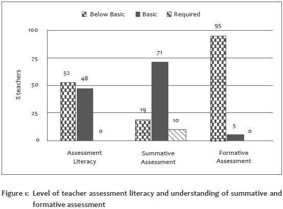 Assessment literacy of foundation phase teachers An exploratory study