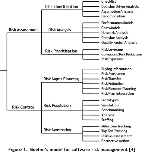 An evaluation of software project risk management in South Africa