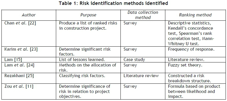 Using Monte Carlo simulation to create a ranked check list of risks