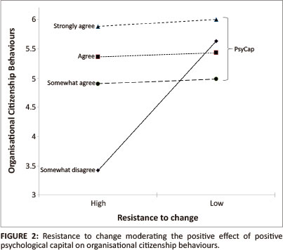 Effect of psychological capital and resistance to change on