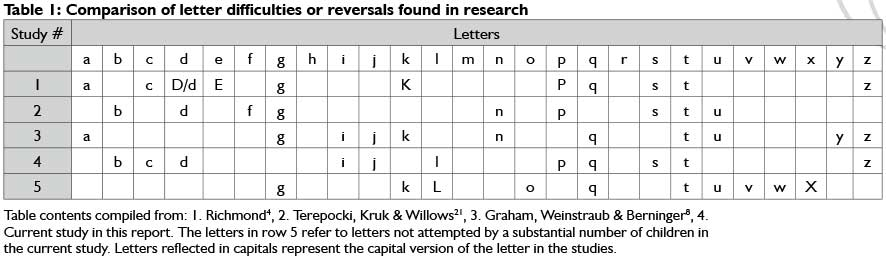 Visual recognition difficulties Identifying primary school learners - Numbers In Writing