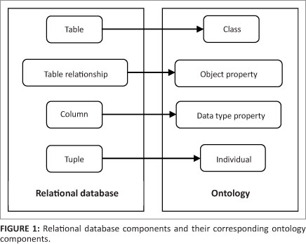 Semantic query in a relational database using a local ontology